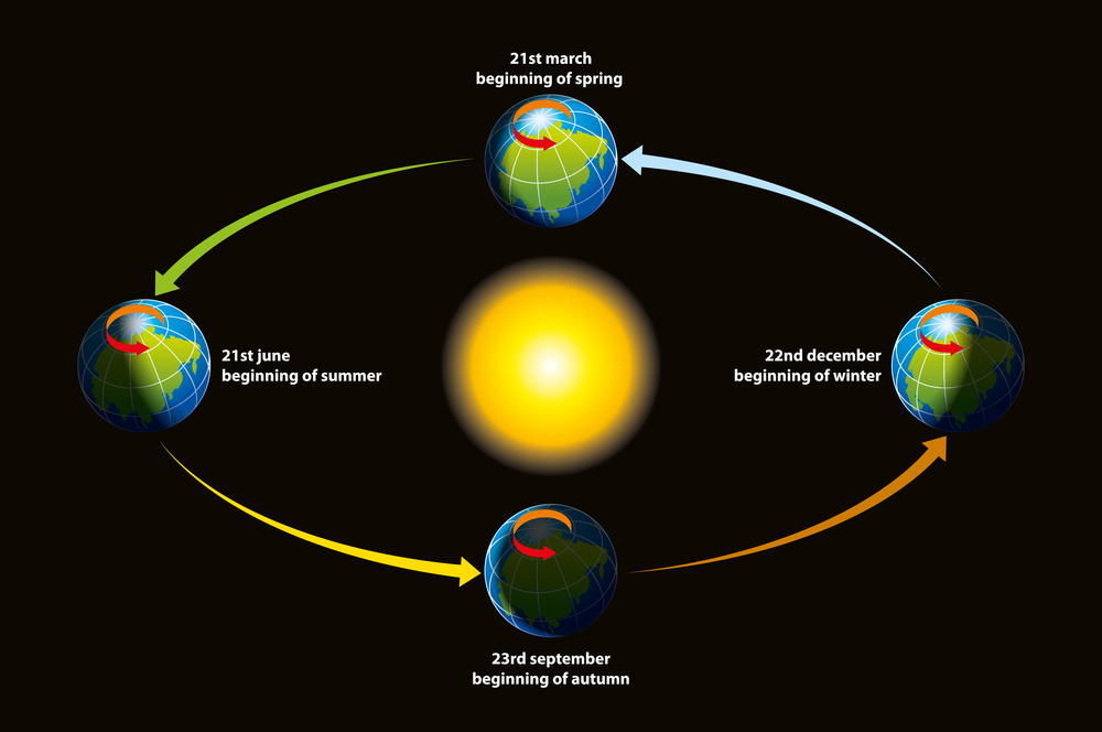 Spring Equinox 2020.Summer Equinox 2019 When Do The Seasons Start In 2019 2019